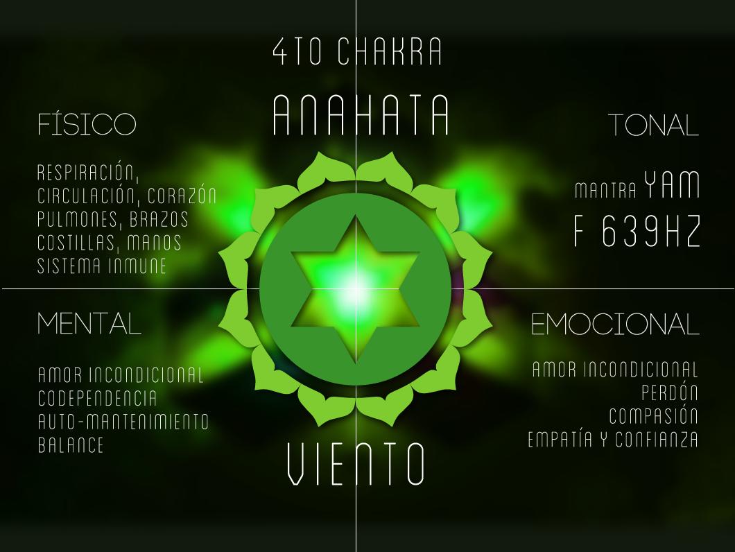 Resultado de imagen de cuarto chakra